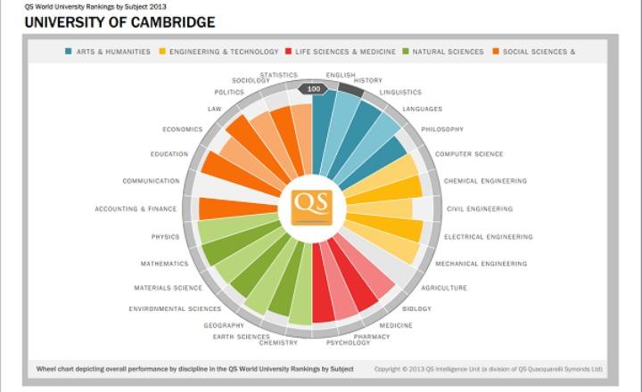 Statisticile materiilor de la Cambridge