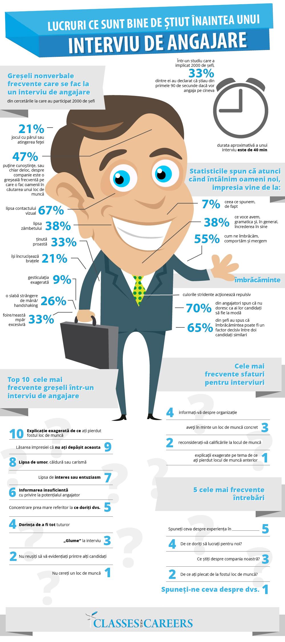 Greseli la interviul de angajare - Infografic