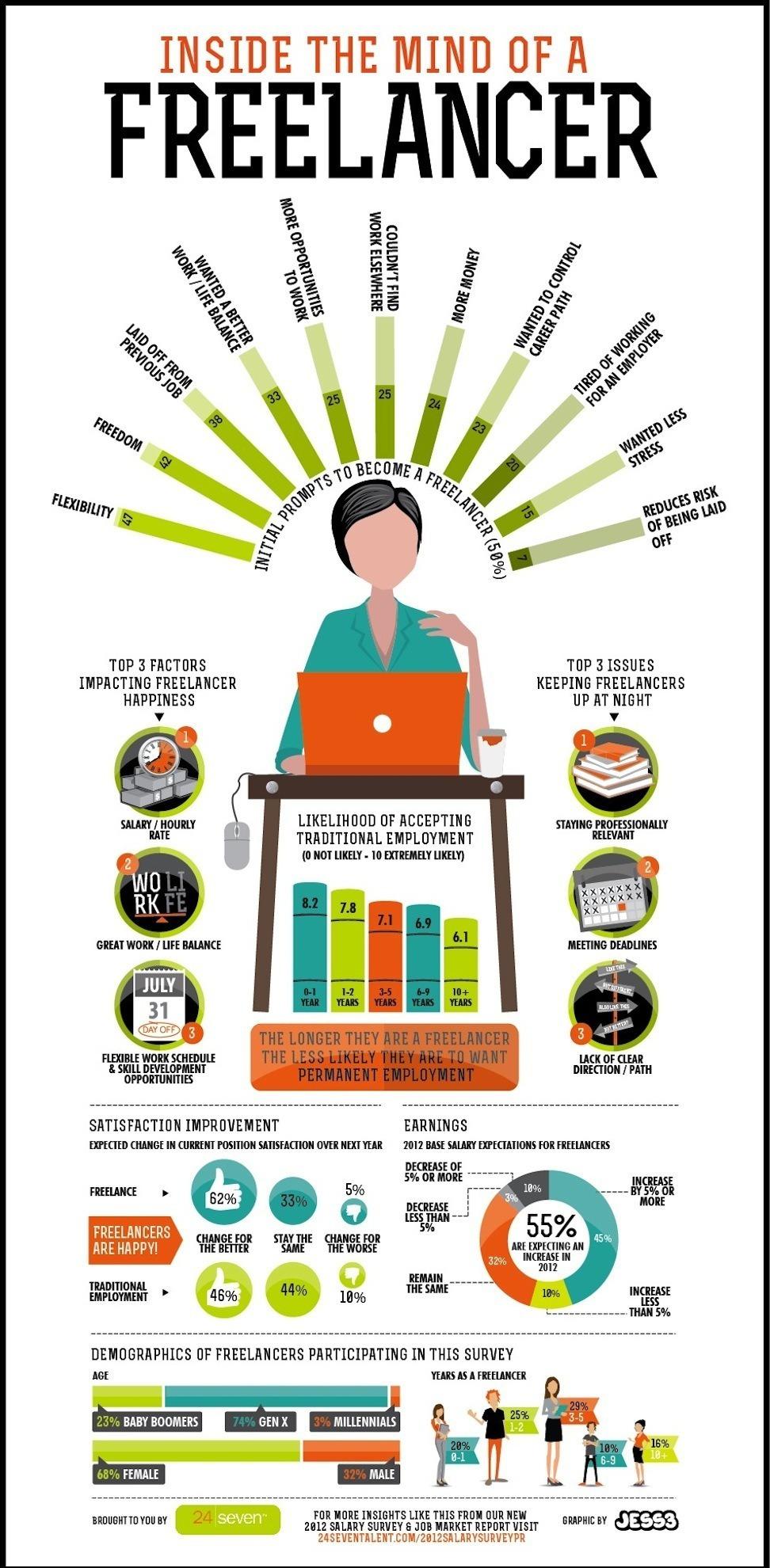 Problemele și avantajele muncii individuale